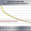 New Solar Technology Radically Lowers Price per Watt