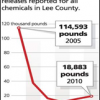 How SW Florida's Lee Country Cut Toxic Emissions 85%